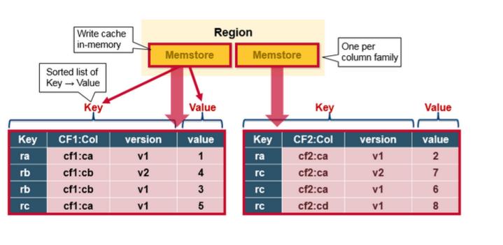 写入并排序 MemStore 缓存数据
